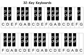 Piano Note Chart Piano Keyboard Diagram Keys With Notes