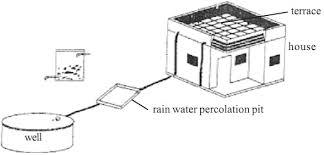 essay on rain water harvesting 1049 wards essay on rainwater harvesting