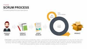 Scrum Process Powerpoint Template Software Development