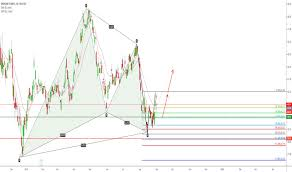 Ms Stock Price And Chart Nyse Ms Tradingview