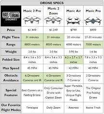 Dji Mavic 2 Pro Vs The Mavic Pro Platinum Which Is Better