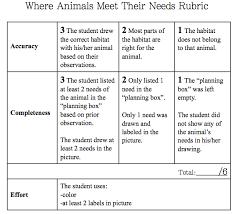 Assessment Blueprint - Assessment, Grading, And Data Profile
