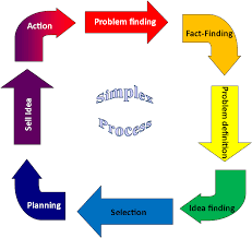 creative problem solving cps process rehacreflections creative problem solving cps process rehacreflections files wordpress com 2012 08 simplex process png stem graphics problem solving