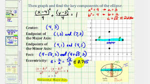 ex write the general equation of an ellipse in standard form and graph horizontal