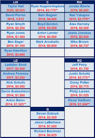 Rams Depth Chart 2013 Reviewing Edmonton Oilers Depth Chart In The Aftermath Of