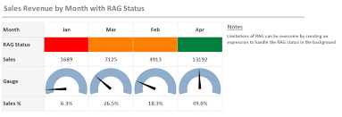 Qlik Sense Gauge Chart Qlikies Thoughts Opinions Experiences On Everything Qlikview