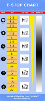 Camera F Stop Shutter Speed Chart F Stop Chart Marat Stepanoff Photography