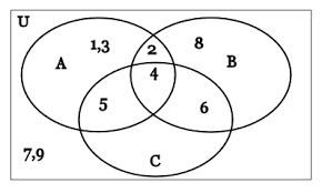 Set Operations And Venn Diagram Untitled Document