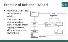 Relational Data Modelling 5 Data Modeling For Nosql 1 2
