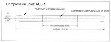 Acsr Conductor Size Chart Slacan Industries Inc