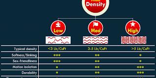 Mattress Density Chart Memory Foam Mattress Buying Guide For 2017