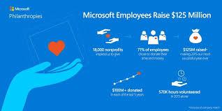 Microsoft Profit 2015 Microsoft Employees Raise 125 Million For 18000 Non Profit