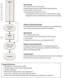 Conceptualizing A Research Design Conceptualizing Longitudinal Mixed Methods Designs A