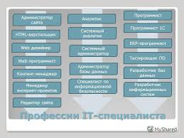 Презентация на тему Информатика Область знаний Системные знания  4 Профессии
