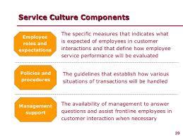 Define Customer Service Managing Customer Service