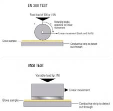 En388 Chart The Big Difference Between Ansi And En 388 Cut Test Methods