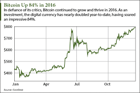 bitcoin price prediction 2017 chart bitcoin price predictions and 2017 forecasts from 11 top