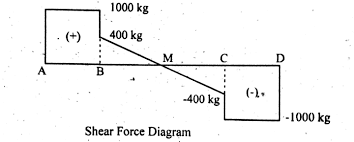 shear force diagram simply supported uniform distributed load example