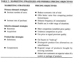 essay on pricing strategy top essays firms management marketing strategies and possible pricing objectives