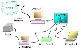 home network wiring diagram as well as wired home network diagram building a home network from scratch home network wiring diagram plus wired home network diagram featuring hub or switch typical home network home network wiring diagram