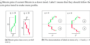 Why does bitcoin price fluctuate so much? 2. The Demonstration Of Bitcoin Price Fluctuation Download Scientific Diagram