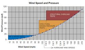 Wind Load Chart Wind Loads And Windows For The Very Windy City Chicago