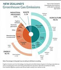 Nitrous Oxide Chart New Zealand Government Publishes Chart On Greenhouse Gas