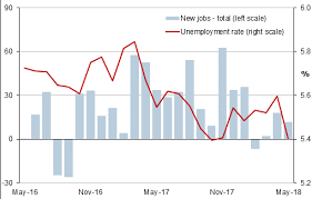 Australia Unemployment Rate Chart Australia Labor Market Continues To Create Jobs In May 2018