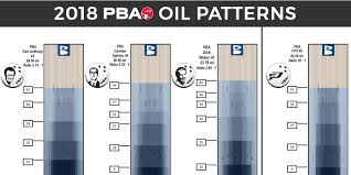 Pba Oil Patterns Impressive Jeff Richgels 48thFrame 48 New PBA Lane Patterns Offer Variety