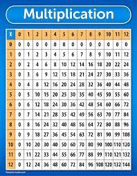 56 Memorable Multiplication Chart Maker