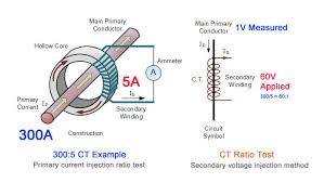 6 electrical tests for current transformers explained voltage transformer burden calculation at Potential Transformer Wiring Diagram