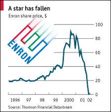 Enron Share Price Chart 12 Enron Investment Companies Stock Prices Share Prices
