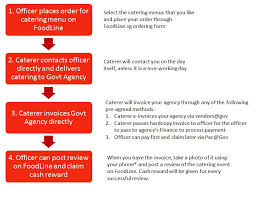Catering Process Flow Chart Foodline Sg Faqs About Cash Reward For Customers Buying