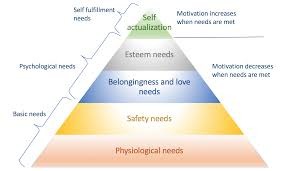Maslow Hierarchy Of Needs How To Apply Maslows Hierarchy Of Needs To Your Online Business