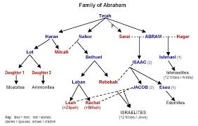 Abrahams Sons And Descendants Learn Hebrew Genealogy
