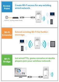 edimax wi fi range extenders n300 n300 mini wi fi extender edimax ew 7438rpn mini wi fi range extender 3 in 1