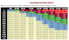 Cholesterol Risk Factor Chart Best Picture Of Chart