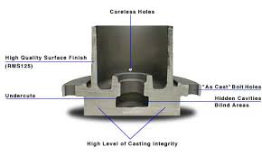 Investment Casting Why Choose Investment Castings Strausstown Pennsylvania