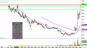 Rnn Stock Chart Rexahn Pharmaceuticals Inc Rnn Stock Chart Technical Analysis For 04 04 17
