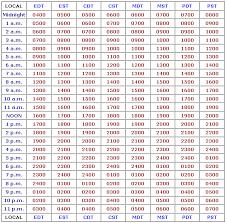 Zulu Time Conversion Chart Pdf Printable Zulu Time Conversion Chart Www Bedowntowndaytona Com