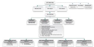 Schlumberger Organization Chart 60 Hand Picked Schlumberger Organizational Chart