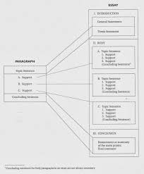ew english writing practice i ii expand a paragraph into an expand a paragraph into an essay