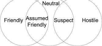 Venn Diagram Example Venn Diagram For Our Simulated Example Download Scientific