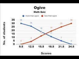 Less Than And More Than Ogive
