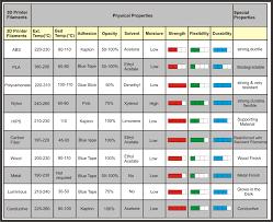 Filament Comparison Chart 3d Printer Filament Comparison 3d Printer Filament 3d