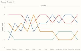 Custom Tableau Charts Building Custom Visualizations In Tableau Bump Chart