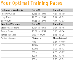 Speed Work Pace Calculator Usa Fit Albany