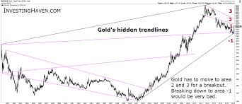 Fascinating Gold Charts With Hidden Trendlines Investing Haven