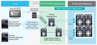 Data Broker Cisco Nexus Data Broker Data Sheet Cisco