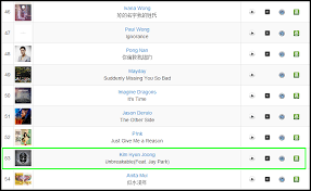 Top Of The Charts Songs 2013 Kim Hyun Joong Makes It To The Charts With Round 3